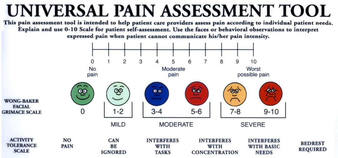 Nerdy image for wong baker pain scale printable