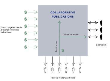 social media diagram